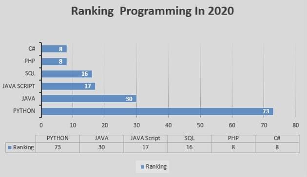 Ranking Python Programming In 2020